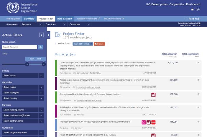 ILO Development Cooperation Dashboard