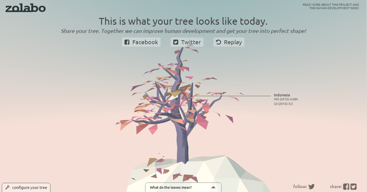 Human Development Tree