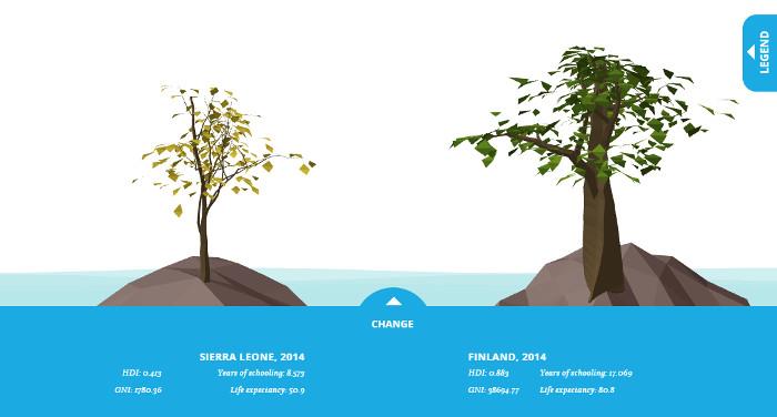 Visualization for online Human Development Report